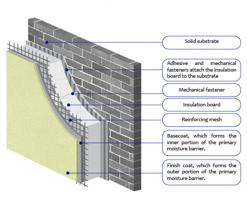 Terraco EIFS - What is EIFS? Thermal insulation and wrapping system