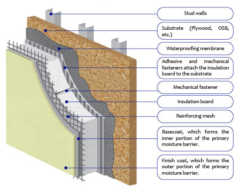 Terraco eifs what is eifs thermal insulation and for Exterior insulation and finish system